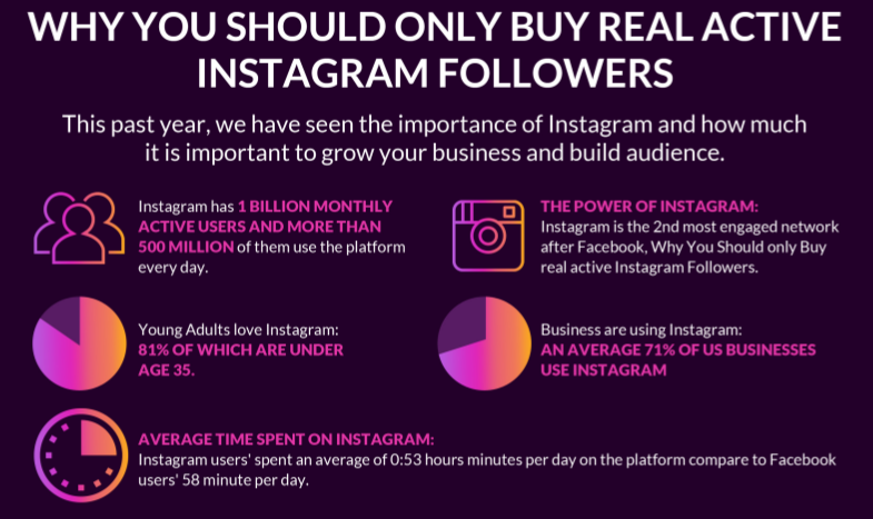 Reach Targeted market with Instagram likes, followers and views